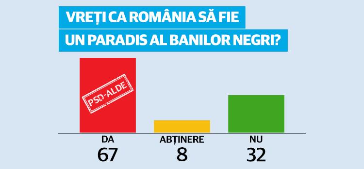 USR: PSD-ALDE vor să transforme țara într-un paradis pentru banii negri