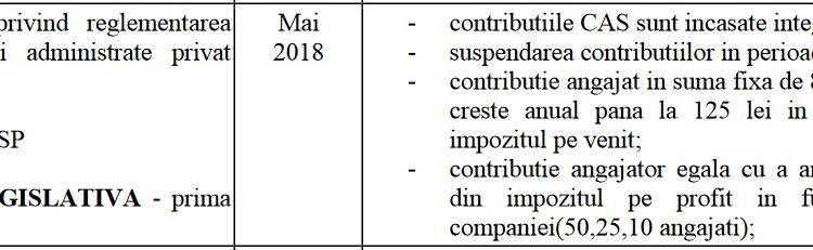 Este oficial: Guvernul PSD-ALDE ne fură din banii de pensie! Îndrăznește să crezi!