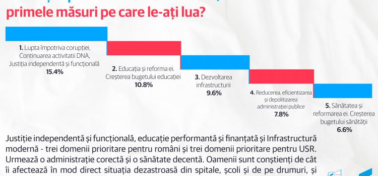 """USR anunță rezultatele campaniei de consultare civică """"USR e vocea ta"""""""
